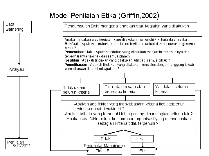 Model Penilaian Etika (Griffin, 2002) Data Gathering Analysis Pengumpulan Data mengenai tindakan atau kegiatan