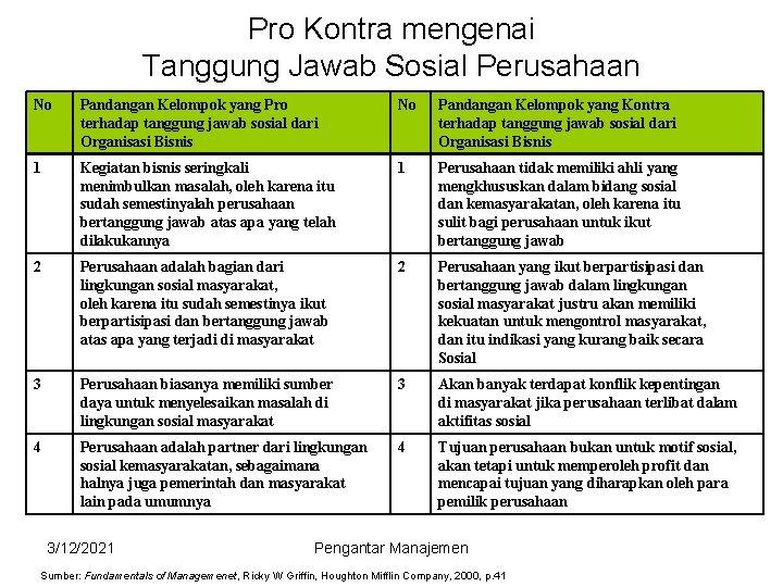 Pro Kontra mengenai Tanggung Jawab Sosial Perusahaan No Pandangan Kelompok yang Pro terhadap tanggung