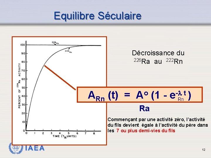 Equilibre Séculaire Décroissance du 226 Ra au 222 Rn ARn (t) = Ao (1