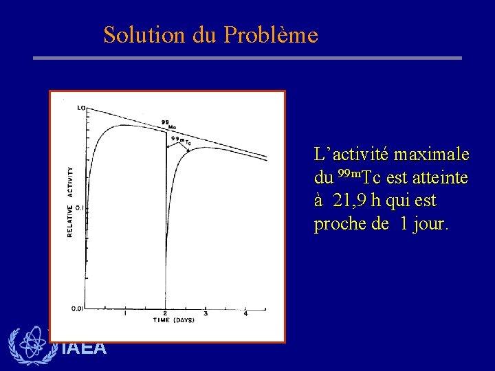 Solution du Problème L'activité maximale du 99 m. Tc est atteinte à 21, 9