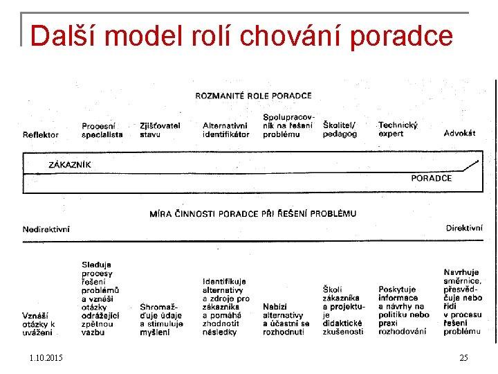 Další model rolí chování poradce 1. 10. 2015 25