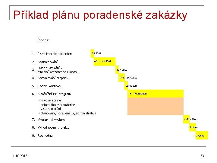 Příklad plánu poradenské zakázky Činnost 1. První kontakt s klientem 2. Seznamování. 3. 5.