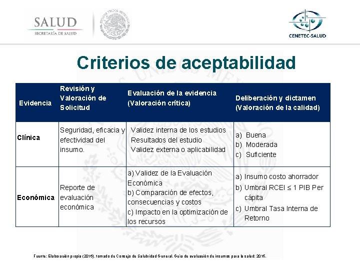 Criterios de aceptabilidad Evidencia Clínica Revisión y Valoración de Solicitud Evaluación de la evidencia