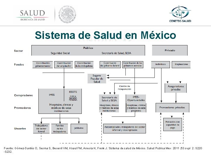 Sistema de Salud en México Fuente: Gómez-Dantés O, Sesma S, Becerril VM, Knaul FM,