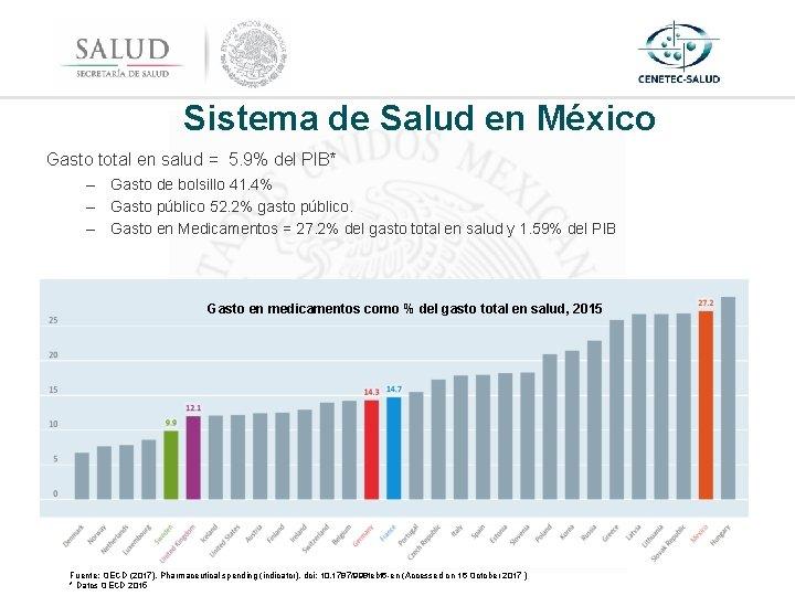 Sistema de Salud en México Gasto total en salud = 5. 9% del PIB*