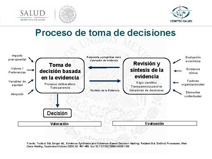 Proceso de toma de decisiones Impacto presupuestal Valores / Preferencias Variables de equidad Respuesta