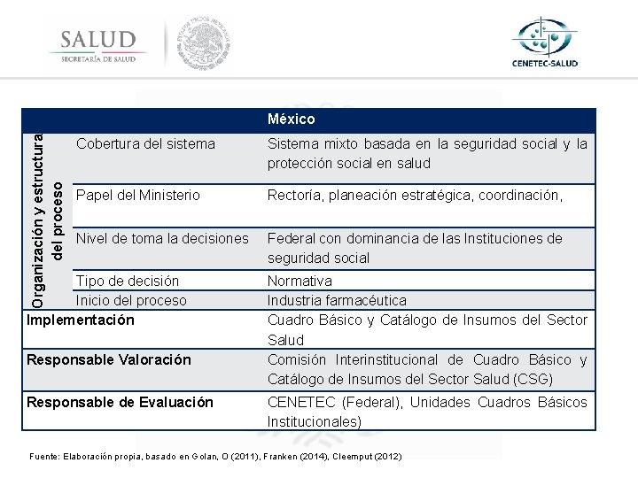 Organización y estructura del proceso México Cobertura del sistema Sistema mixto basada en la