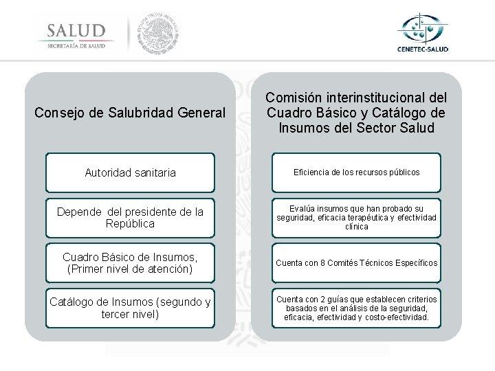 Consejo de Salubridad General Comisión interinstitucional del Cuadro Básico y Catálogo de Insumos del