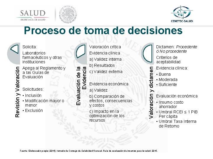 Valoración crítica Laboratorios farmacéuticos y otras instituciones Evidencia clínica Apega al Reglamento y a