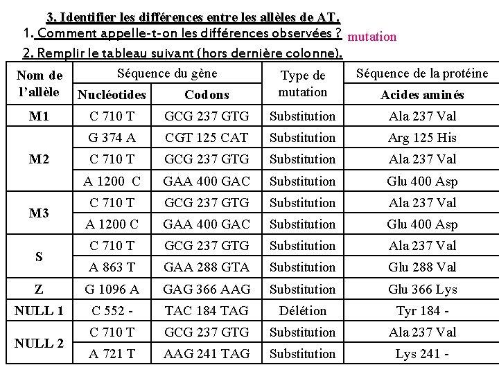 3. Identifier les différences entre les allèles de AT. 1. Comment appelle-t-on les différences