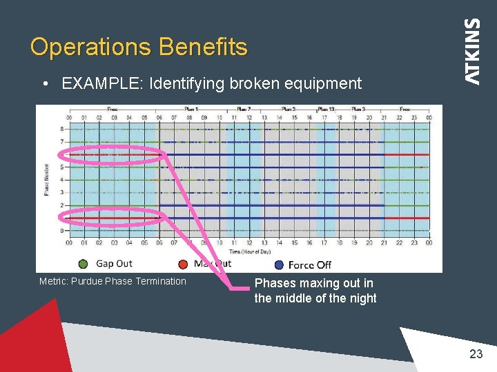 Operations Benefits • EXAMPLE: Identifying broken equipment Metric: Purdue Phase Termination Phases maxing out