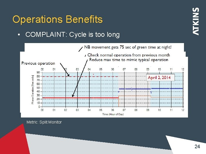 Operations Benefits • COMPLAINT: Cycle is too long Metric: Split Monitor 24