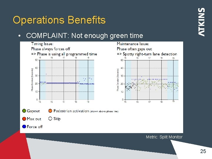 Operations Benefits • COMPLAINT: Not enough green time Metric: Split Monitor 25
