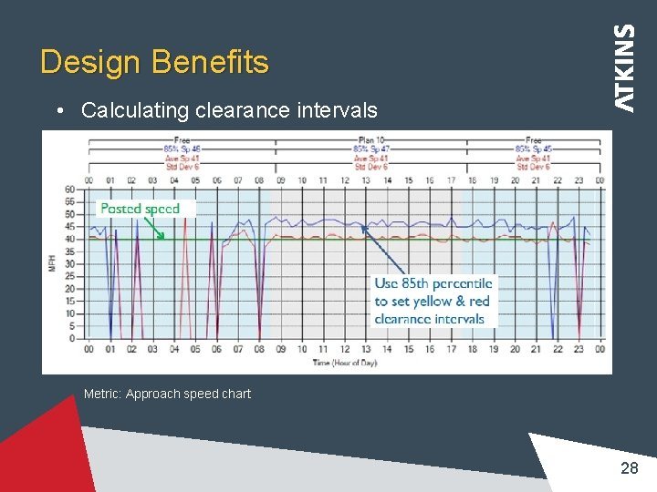 Design Benefits • Calculating clearance intervals Metric: Approach speed chart 28