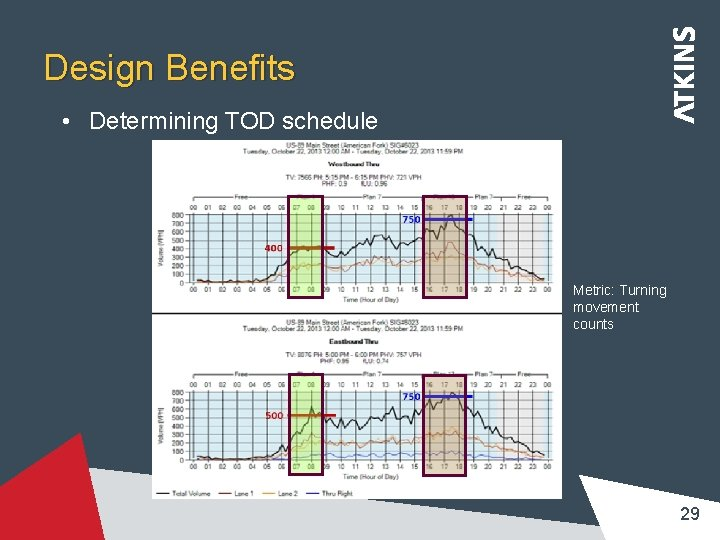 Design Benefits • Determining TOD schedule Metric: Turning movement counts 29