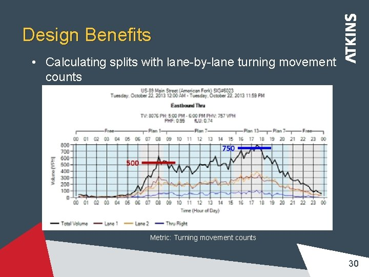 Design Benefits • Calculating splits with lane-by-lane turning movement counts Metric: Turning movement counts