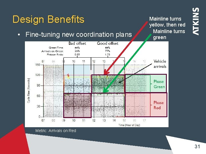 Design Benefits • Fine-tuning new coordination plans Mainline turns yellow, then red Mainline turns