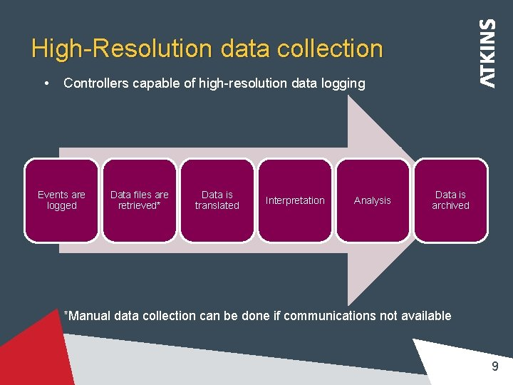 High-Resolution data collection • Controllers capable of high-resolution data logging Events are logged Data