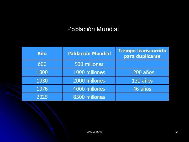 Población Mundial Año Población Mundial Tiempo transcurrido para duplicarse 600 500 millones 1800 1000