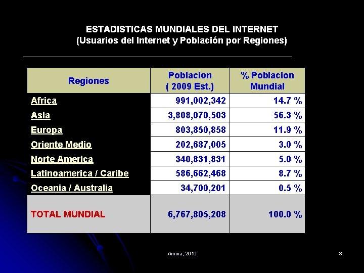 ESTADISTICAS MUNDIALES DEL INTERNET (Usuarios del Internet y Población por Regiones) Regiones Africa Poblacion