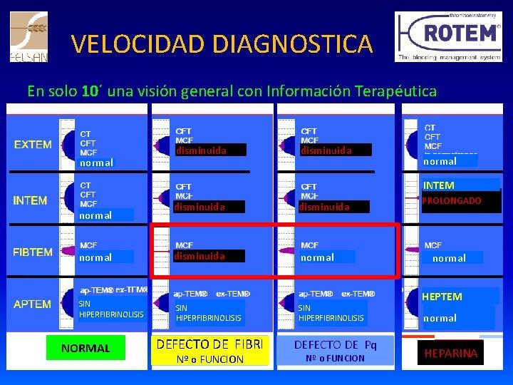 VELOCIDAD DIAGNOSTICA En solo 10´ una visión general con Información Terapéutica normal disminuida normal