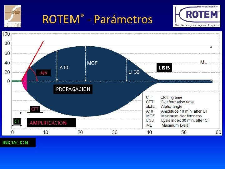 ROTEM® - Parámetros LISIS alfa PROPAGACIÓN CFT CT INICIACION AMPLIFICACION