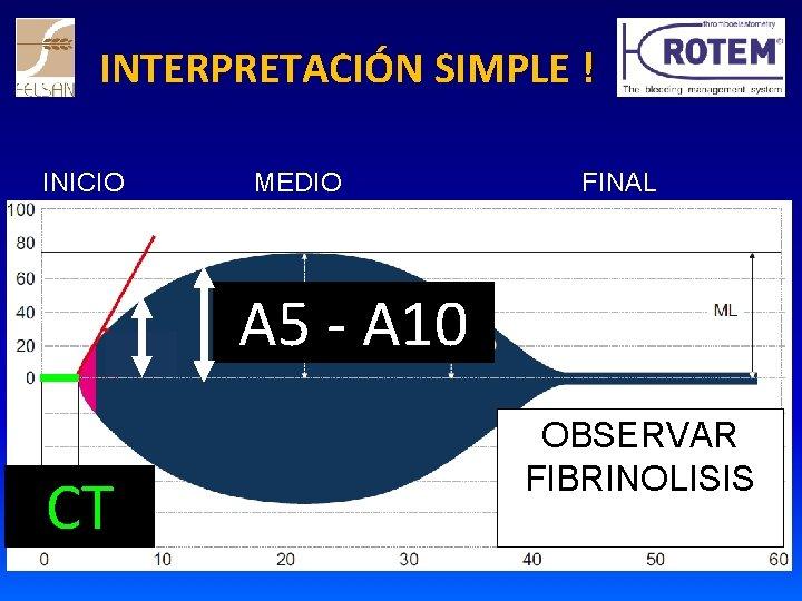 INTERPRETACIÓN SIMPLE ! INICIO MEDIO FINAL A 5 - A 10 CT OBSERVAR FIBRINOLISIS