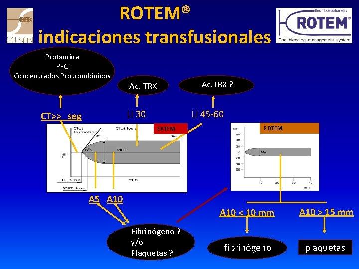 ROTEM® indicaciones transfusionales Protamina PFC Concentrados Protrombínicos Ac. TRX ? Ac. TRX LI 45