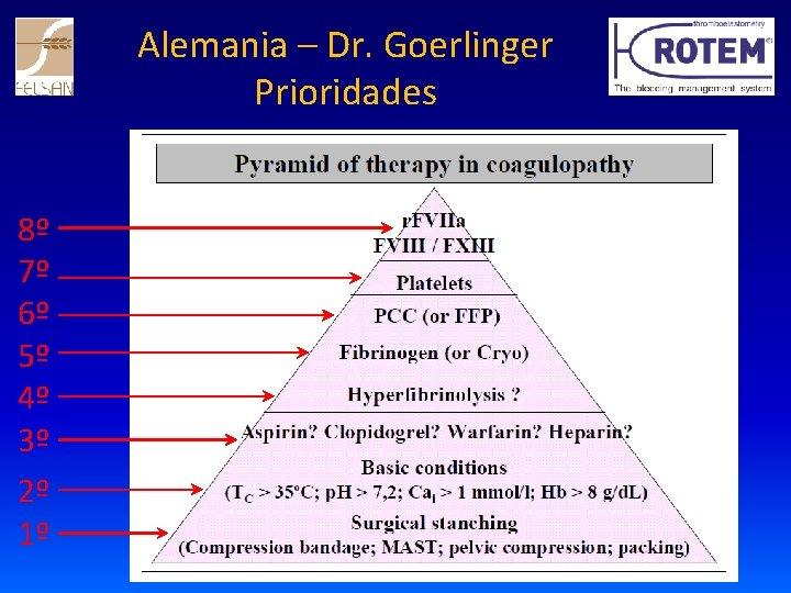 Alemania – Dr. Goerlinger Prioridades 8º 7º 6º 5º 4º 3º 2º 1º