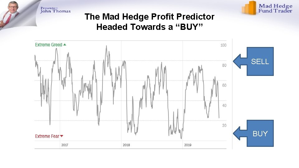 """The Mad Hedge Profit Predictor Headed Towards a """"BUY"""" SELL BUY"""