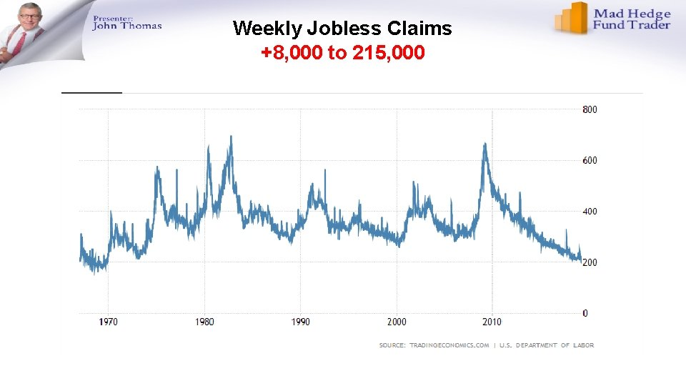 Weekly Jobless Claims +8, 000 to 215, 000