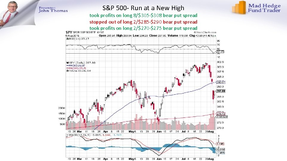 S&P 500 - Run at a New High took profits on long 8/$305 -$308
