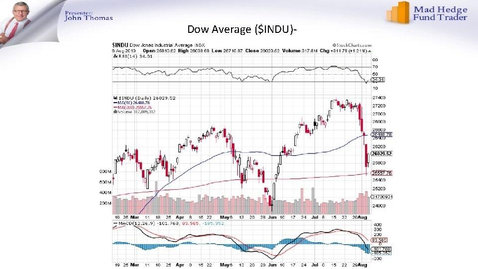 Dow Average ($INDU)-
