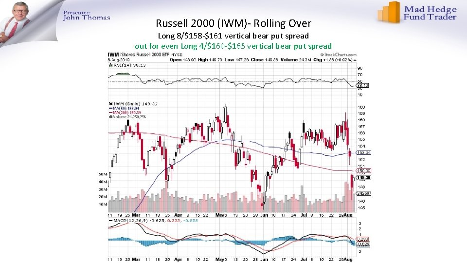 Russell 2000 (IWM)- Rolling Over Long 8/$158 -$161 vertical bear put spread out for