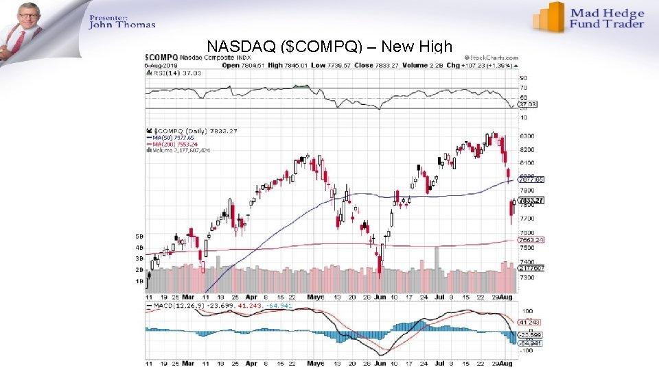 NASDAQ ($COMPQ) – New High