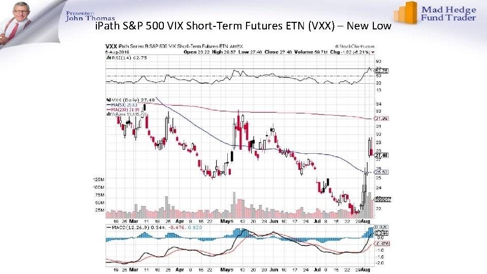 i. Path S&P 500 VIX Short-Term Futures ETN (VXX) – New Low