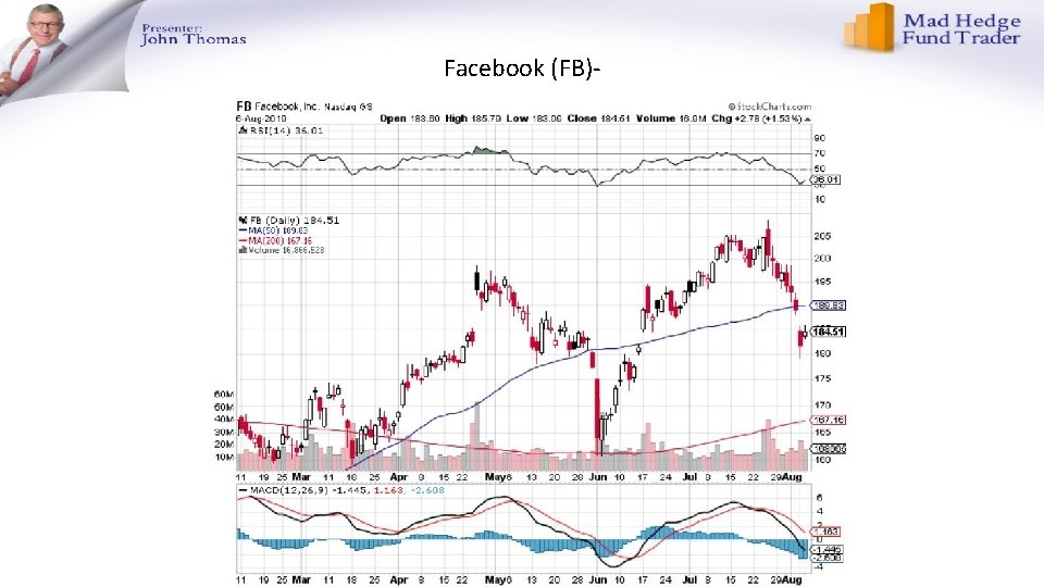 Facebook (FB)-
