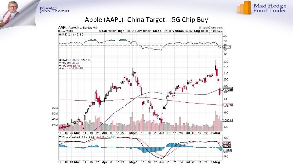 Apple (AAPL)- China Target – 5 G Chip Buy