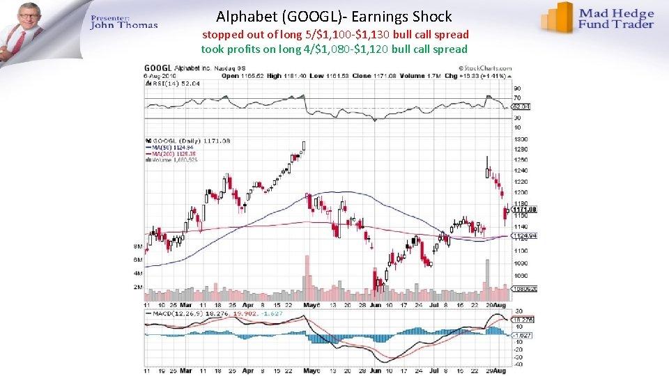 Alphabet (GOOGL)- Earnings Shock stopped out of long 5/$1, 100 -$1, 130 bull call