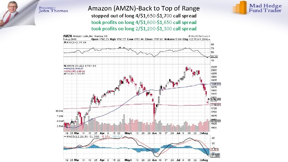 Amazon (AMZN)-Back to Top of Range stopped out of long 4/$1, 650 -$1, 700