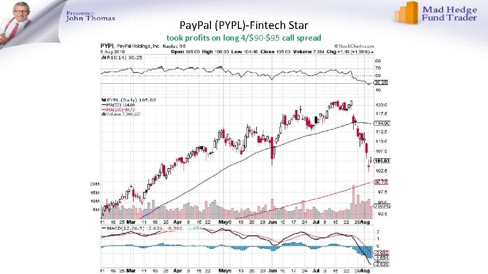 Pay. Pal (PYPL)-Fintech Star took profits on long 4/$90 -$95 call spread