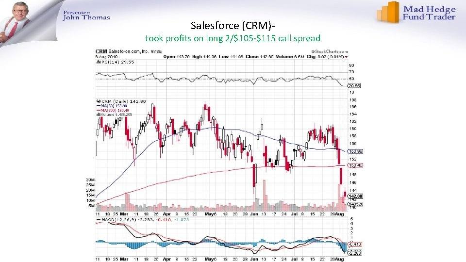 Salesforce (CRM)- took profits on long 2/$105 -$115 call spread