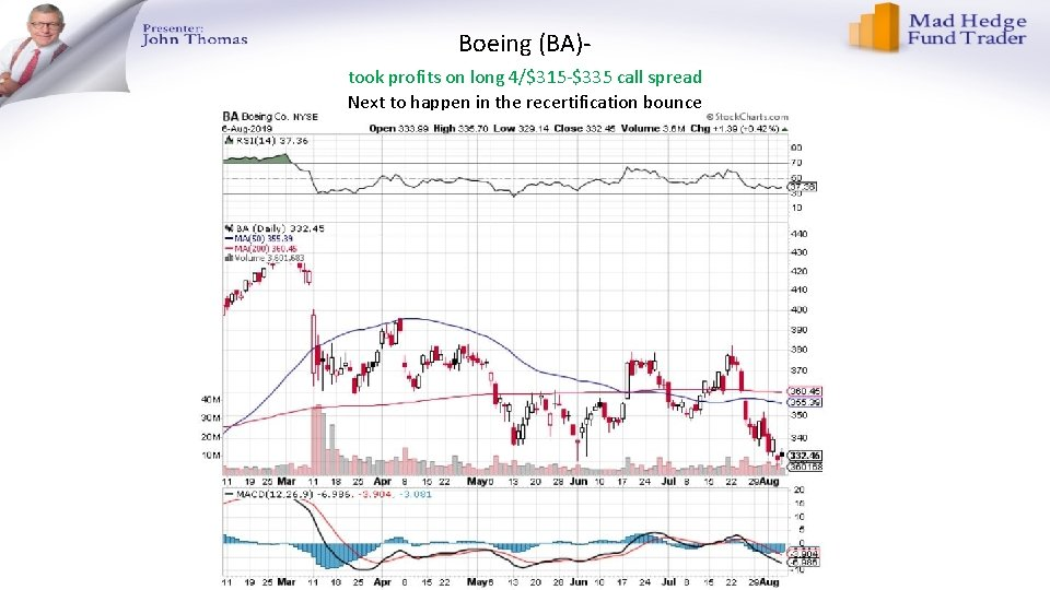 Boeing (BA)took profits on long 4/$315 -$335 call spread Next to happen in the