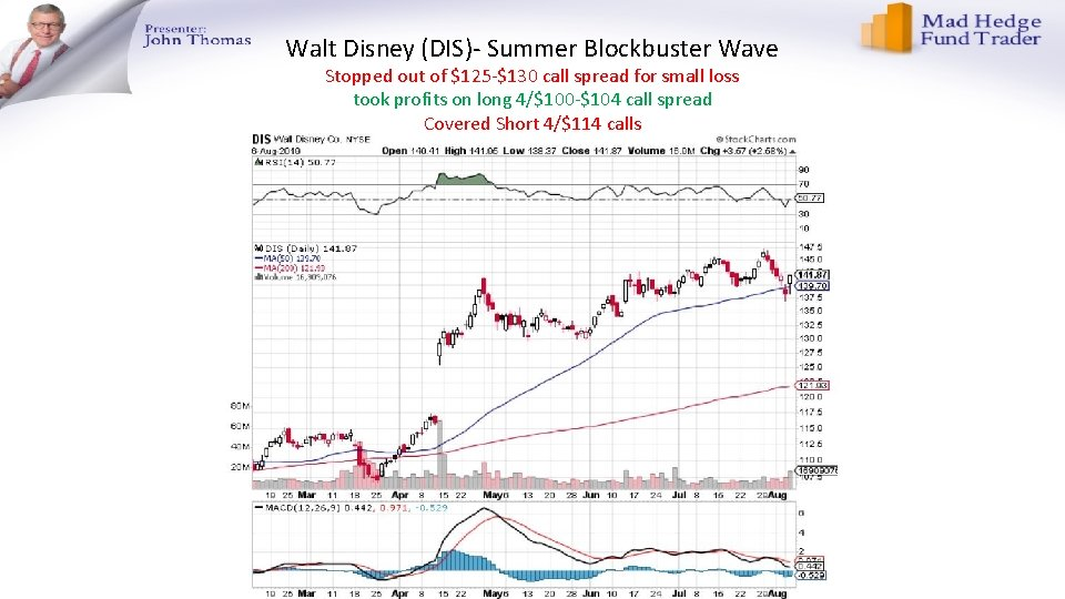 Walt Disney (DIS)- Summer Blockbuster Wave Stopped out of $125 -$130 call spread for