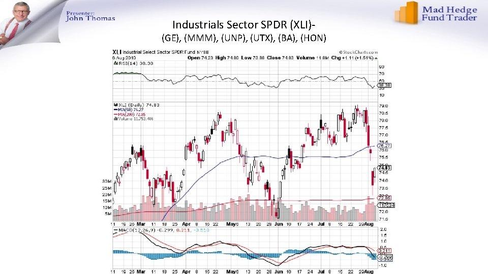 Industrials Sector SPDR (XLI)- (GE), (MMM), (UNP), (UTX), (BA), (HON)