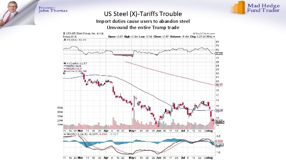 US Steel (X)-Tariffs Trouble Import duties cause users to abandon steel Unwound the entire
