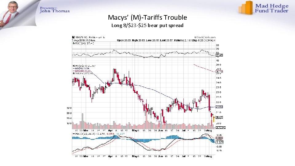 Macys' (M)-Tariffs Trouble Long 8/$23 -$25 bear put spread