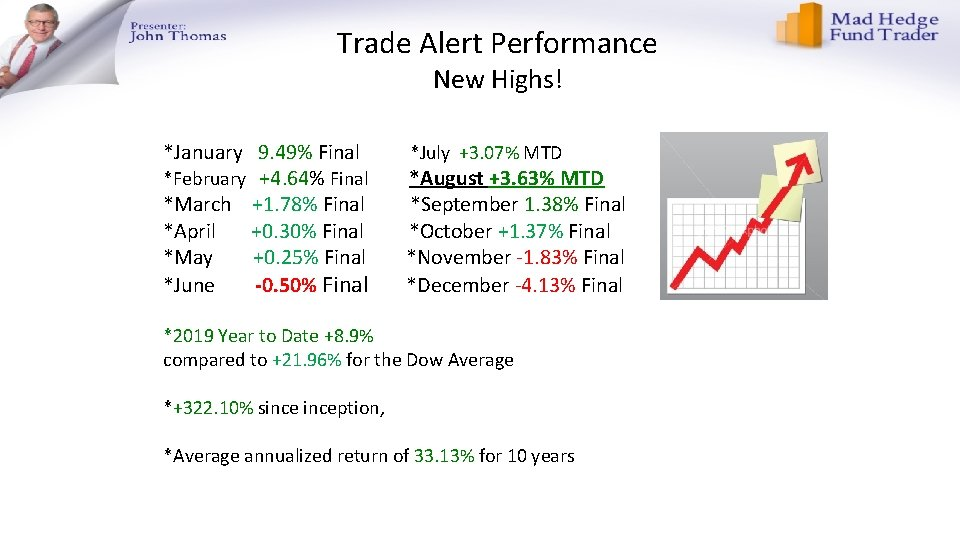 Trade Alert Performance New Highs! *January 9. 49% Final *February +4. 64% Final *March
