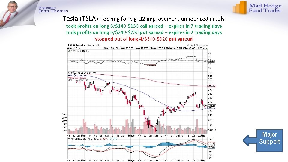 Tesla (TSLA)- looking for big Q 2 improvement announced in July took profits on