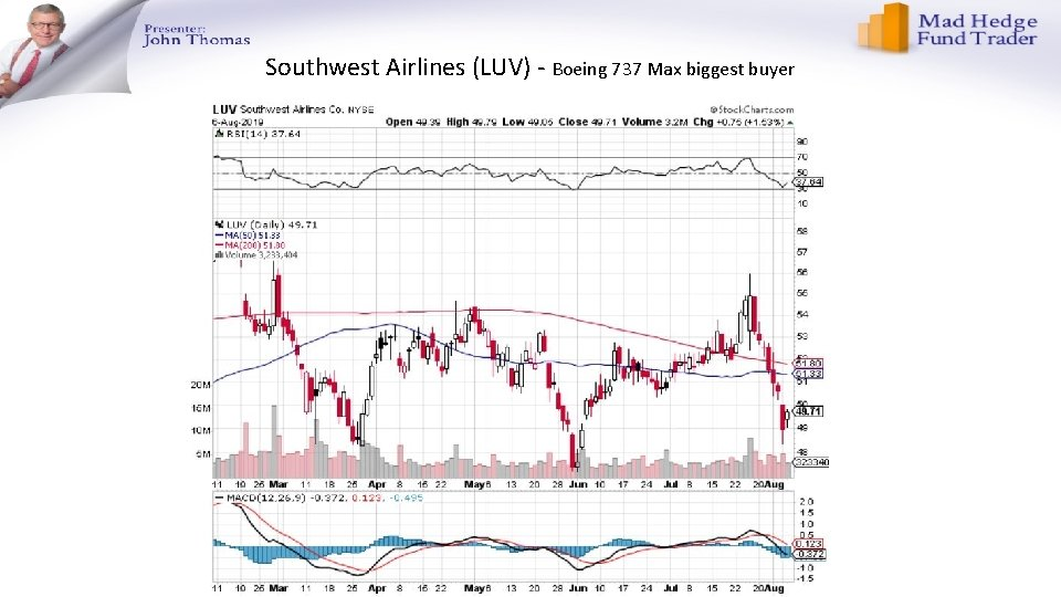 Southwest Airlines (LUV) - Boeing 737 Max biggest buyer